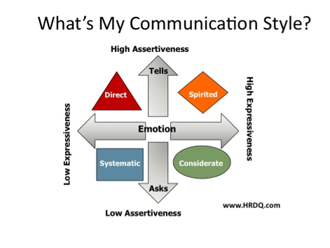 the ways of the communication in the personal experience Understanding your personal style  discovering which style best fits you can be done in a number of ways including  you have more experience.